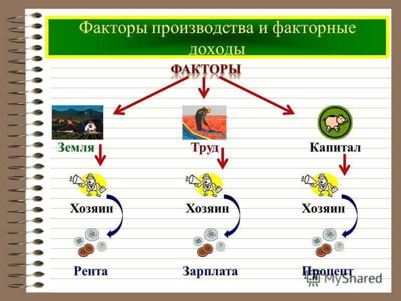 Факторы производства и факторные доходы Труд ЗемляКапитал Хозяин Рента Зарплата Процент