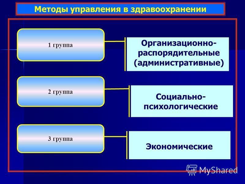 Методы управления в здравоохранении 2 группа 3 группа 1 группа Организационно- распорядительные (административные) Социально- психологические Экономические