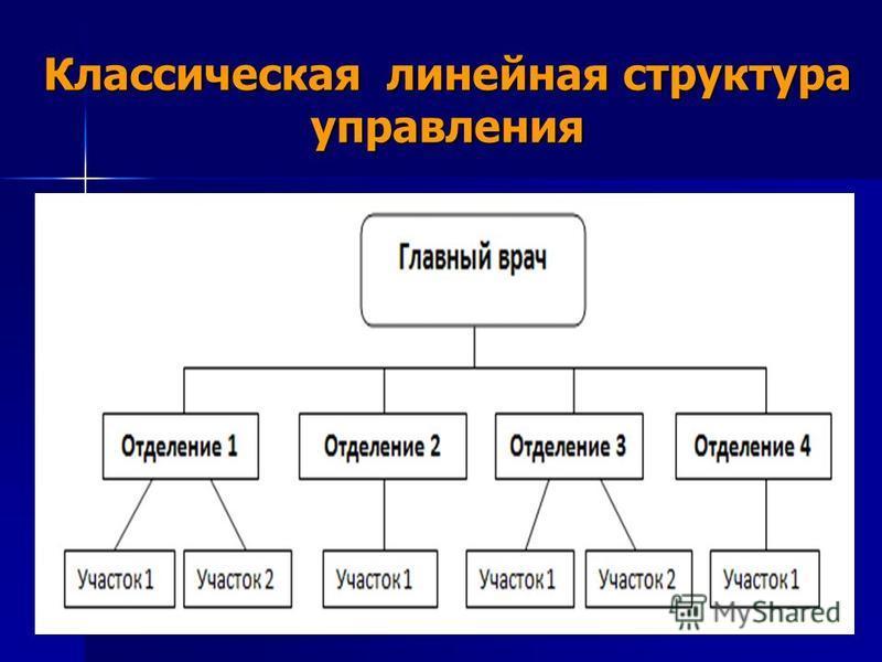 Классическая линейная структура управления