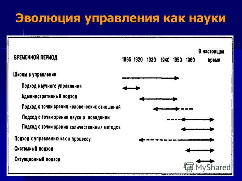 Эволюция управления как науки
