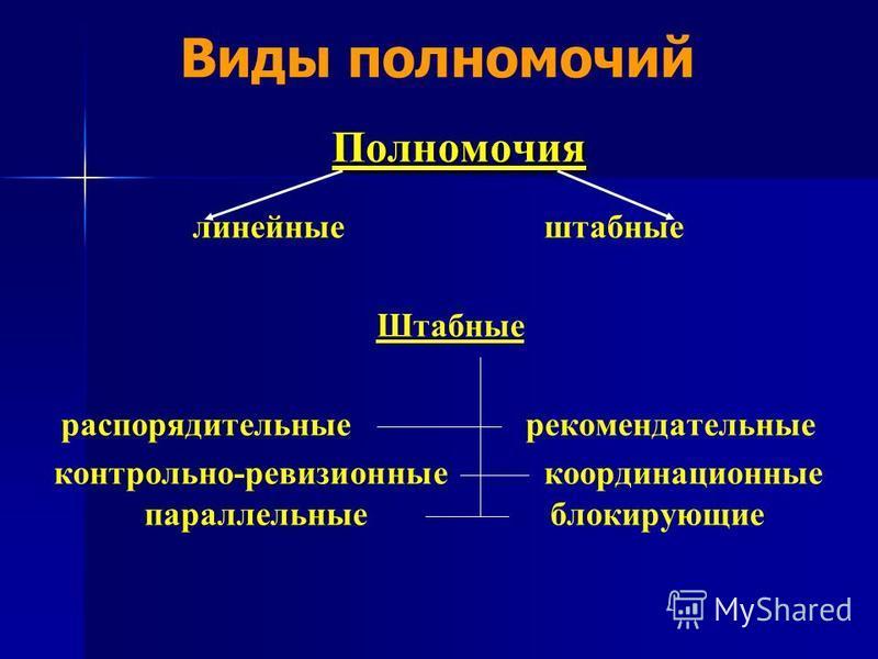 Виды полномочий Полномочия линейные штабные Штабные распорядительные рекомендательные контрольно-ревизионные координационные параллельные блокирующие
