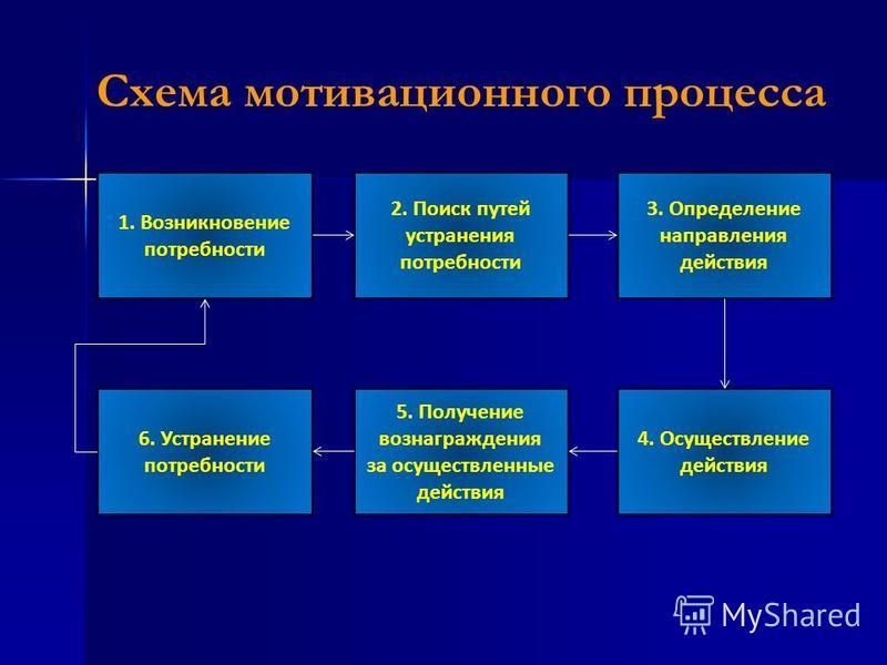 Схема мотивационного процесса 1. Возникновение потребности 2. Поиск путей устранения потребности 6. Устранение потребности 5. Получение вознаграждения за осуществленные действия 4. Осуществление действия 3. Определение направления действия