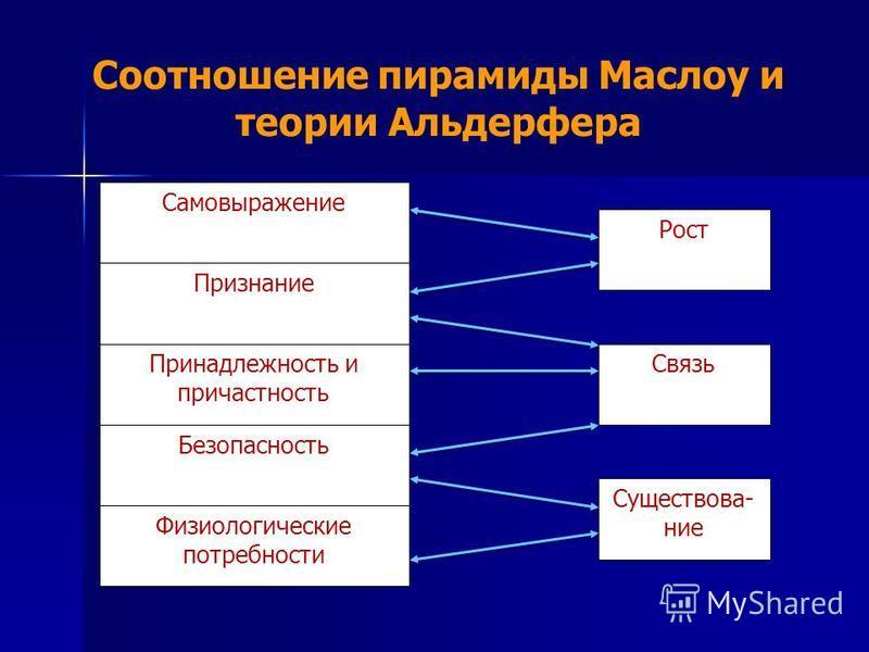 Соотношение пирамиды Маслоу и теории Альдерфера Принадлежность и причастность Признание Самовыражение Безопасность Физиологические потребности Рост Связь Существова- ние