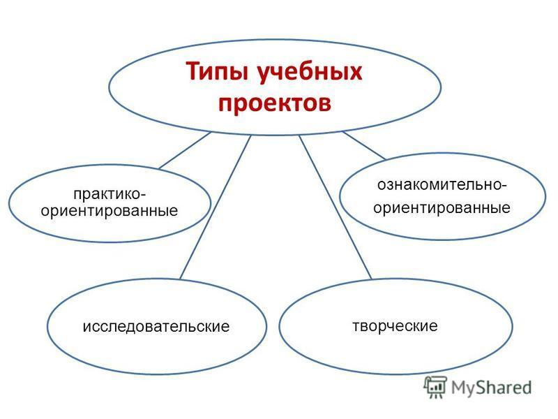 Типы учебных проектов исследовательские ознакомительно- ориентированные практико- ориентированные творческие