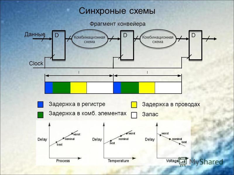 Синхроные схемы D Комбинационная схема DD Комбинационная схема D Данные Clock Задержка в регистре Задержка в комп. элементах Задержка в проводах Запас Фрагмент конвейера