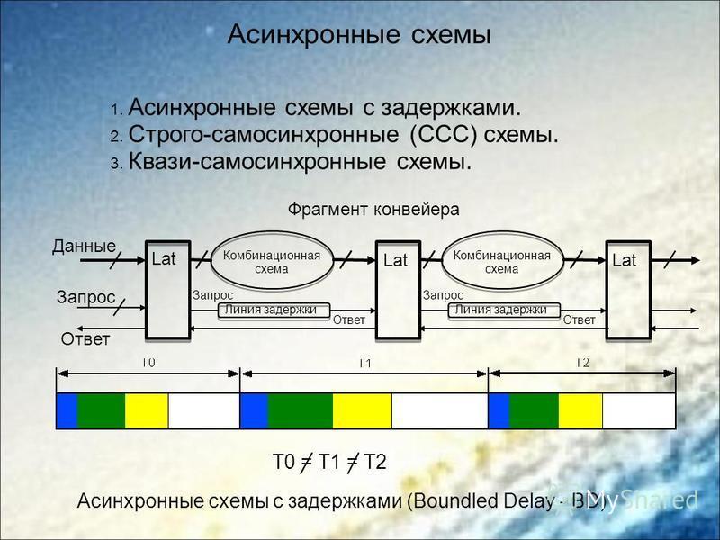 Асинхронные схемы Lat Комбинационная схема Lat Комбинационная схема Lat Данные Линия задержки Запрос Ответ Линия задержки Запрос Ответ Запрос Ответ Асинхронные схемы с задержками (Boundled Delay - BD) T0 = T1 = T2 1. Асинхронные схемы с задержками. 2