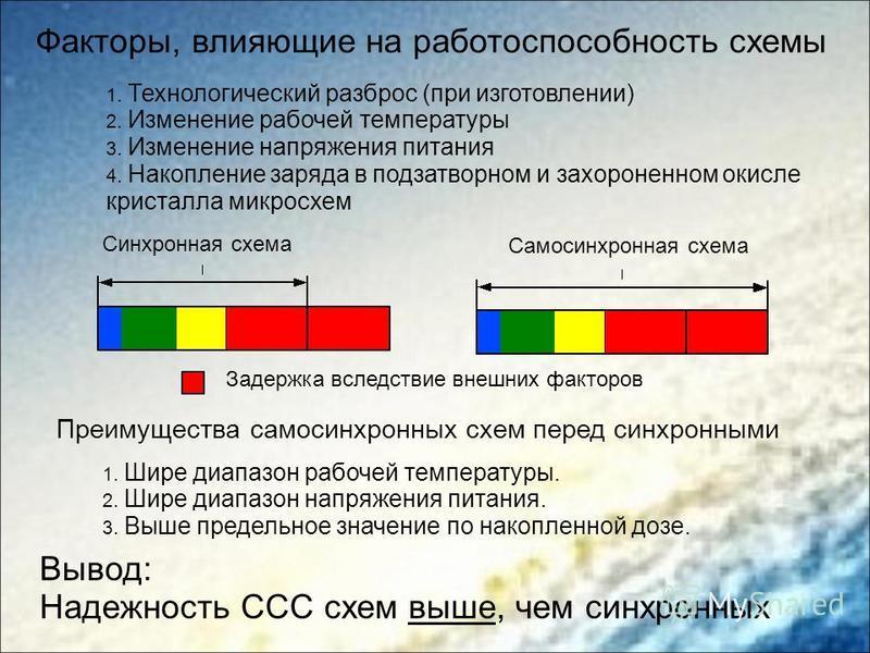 Факторы, влияющие на работоспособность схемы Синхронная схема Самосинхронная схема Задержка вследствие внешних факторов 1. Технологический разброс (при изготовлении) 2. Изменение рабочей температуры 3. Изменение напряжения питания 4. Накопление заряд