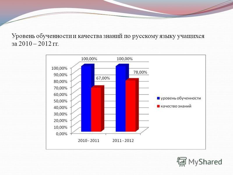 Уровень обученности и качества знаний по русскому языку учащихся за 2010 – 2012 гг.