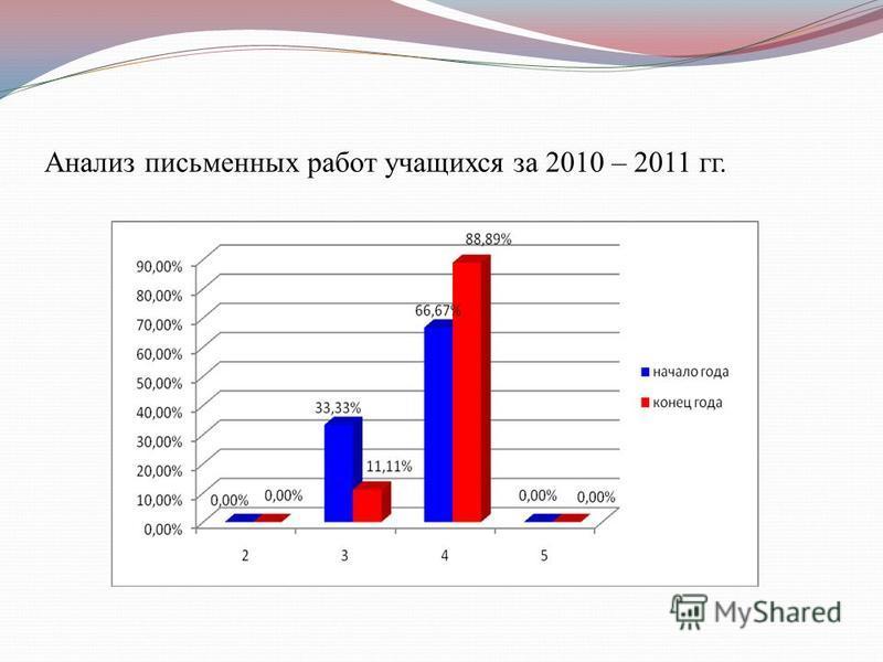 Анализ письменных работ учащихся за 2010 – 2011 гг.