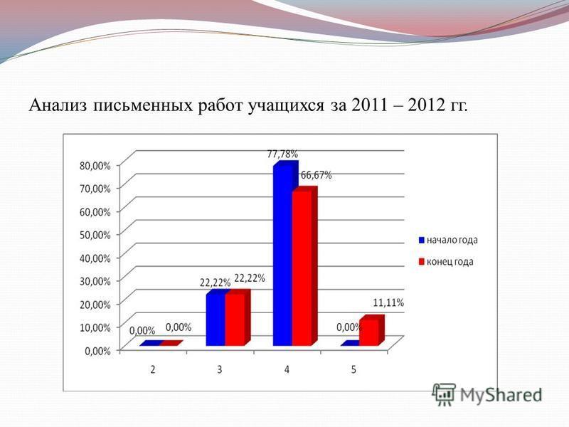 Анализ письменных работ учащихся за 2011 – 2012 гг.