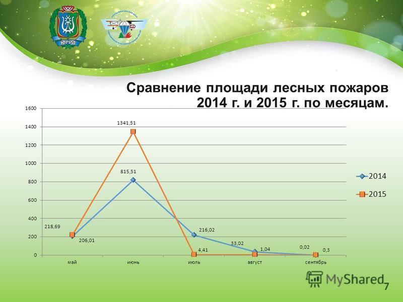 Сравнение площади лесных пожаров 2014 г. и 2015 г. по месяцам. 7