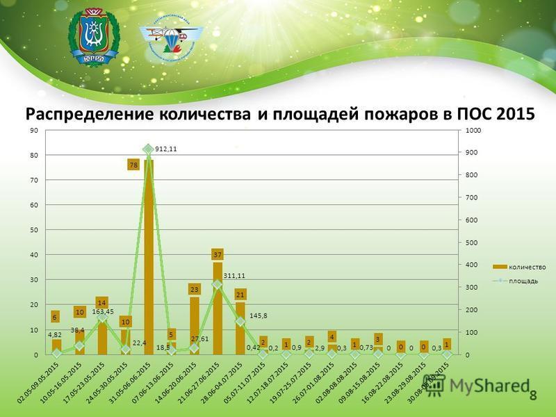 Распределение количества и площадей пожаров в ПОС 2015 8