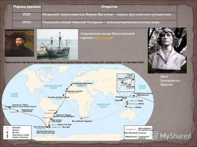Период времени Открытие 1519 г Испанский мореплаватель Фернан Магеллан – первое кругосветное путешествие. 1543 г Польский учёный Николай Коперник – гелиоцентрическая система мира. Современная копия Магеллановой каракки «Виктория»Виктория Бюст Коперни