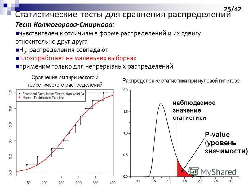 Статистические тесты для сравнения распределений Тест Колмогорова-Смирнова: чувствителен к отличиям в форме распределений и их сдвигу относительно друг друга H 0 : распределения совпадают плохо работает на маленьких выборках применим только для непре