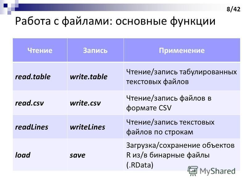 Работа с файлами: основные функции Чтение ЗаписьПрименение read.tablewrite.table Чтение/запись табулированных текстовых файлов read.csvwrite.csv Чтение/запись файлов в формате CSV readLineswriteLines Чтение/запись текстовых файлов по строкам loadsave