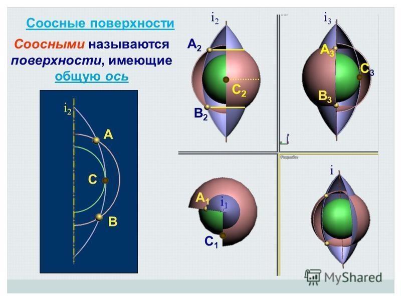 Соосными называются поверхности, имеющие общую ось общую ось А В С С2С2 А2А2 В2В2 А1А1 А3А3 В3В3 С3С3 С1С1 Соосные поверхности i2i2 i3i3 i2i2 i i1i1
