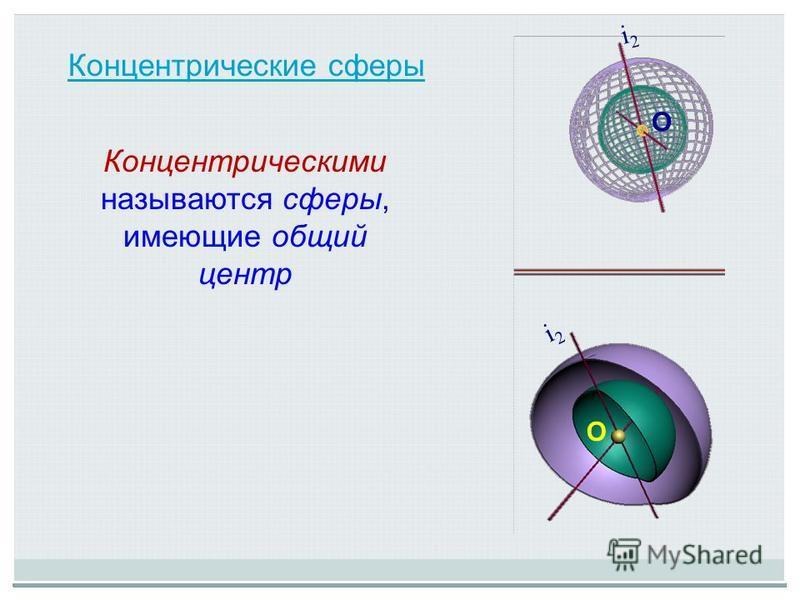 Концентрические сферы Концентрическими называются сферы, имеющие общий центр О О i2i2 i2i2