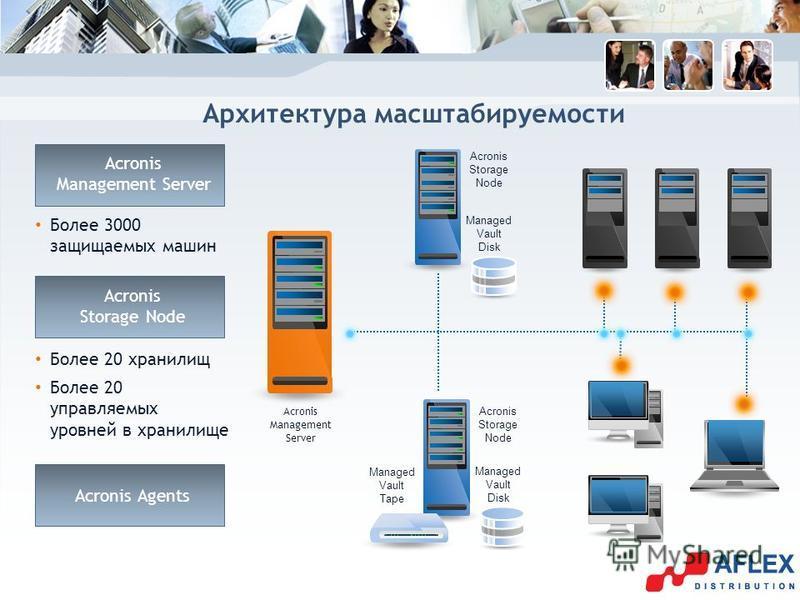 Архитектура масштабируемости Acronis Management Server Более 3000 защищаемых машин Более 20 хранилищ Acronis Storage Node Более 20 управляемых уровней в хранилище Acronis Agents Managed Vault Disk Managed Vault Tape Acronis Storage Node Managed Vault