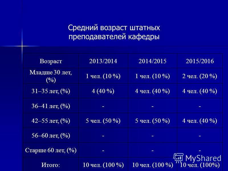 Возраст 2013/20142014/20152015/2016 Младше 30 лет, (%) 1 чел. (10 %) 2 чел. (20 %) 31–35 лет, (%)4 (40 %)4 чел. (40 %) 36–41 лет, (%)--- 42–55 лет, (%)5 чел. (50 %) 4 чел. (40 %) 56–60 лет, (%)--- Старше 60 лет, (%)--- Итого:10 чел. (100 %) Средний в