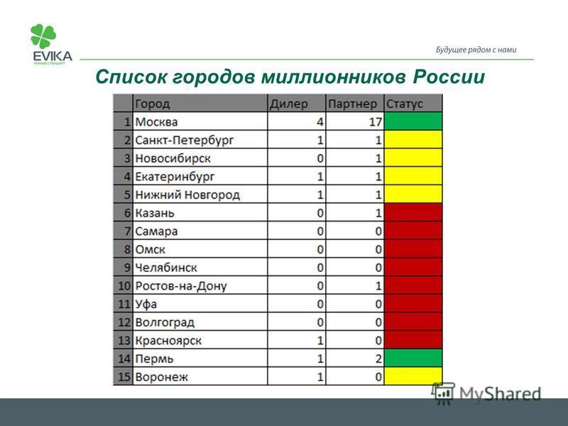 Список городов миллионников России
