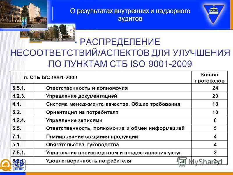 РАСПРЕДЕЛЕНИЕ НЕСООТВЕТСТВИЙ/АСПЕКТОВ ДЛЯ УЛУЧШЕНИЯ ПО ПУНКТАМ СТБ ISO 9001-2009 О результатах внутренних и надзорного аудитов 6 п. СТБ ISO 9001-2009 Кол-во протоколов 5.5.1. Ответственность и полномочия 24 4.2.3. Управление документацией 20 4.1. Сис
