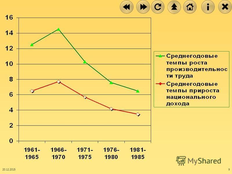 Экономические показатели относительно предыдущего года ( 1960 г.=100%) 20.12.20158