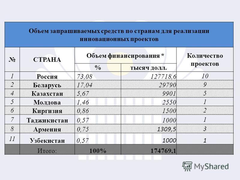 Объем запрашиваемых средств по странам для реализации инновационных проектов СТРАНА Объем финансирования * Количество проектов %тысяч долл. 1 Россия 73,08127718,6 10 2 Беларусь 17,0429790 9 4 Казахстан 5,679901 5 5 Молдова 1,462550 1 6 Киргизия 0,861