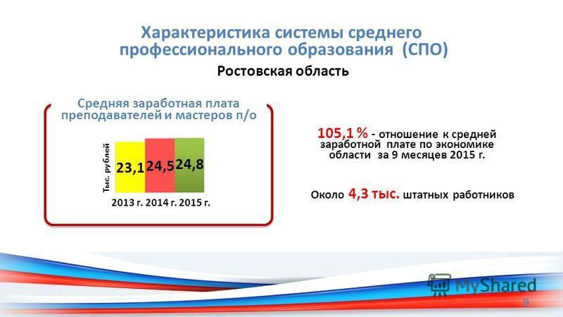 Характеристика системы среднего профессионального образования (СПО) 9 Ростовская область 105,1 % - отношение к средней заработной плате по экономике области за 9 месяцев 2015 г. Средняя заработная плата преподавателей и мастеров п/о Около 4,3 тыс. шт