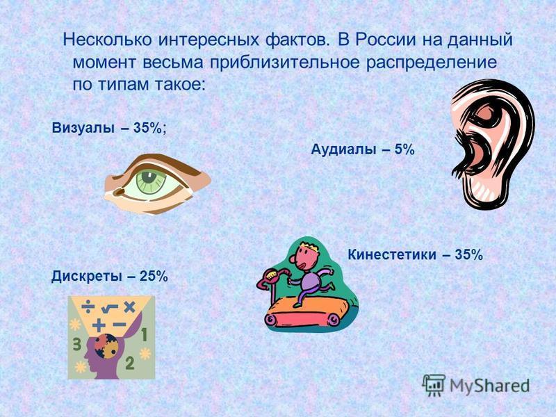Несколько интересных фактов. В России на данный момент весьма приблизительное распределение по типам такое: Визуалы – 35%; Аудиалы – 5% Кинестетики – 35% Дискреты – 25%