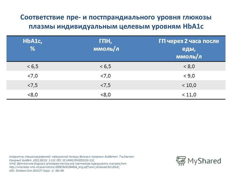 HbA1c, % ГПН, ммоль/л ГП через 2 часа после еды, ммоль/л < 6,5 < 8,0 <7,0 < 9,0 <7,5 < 10,0 <8,0 < 11,0 Алгоритмы специализированной медицинской помощи больным сахарным диабетом 7-ый выпуск Сахарный диабет. 2015;18(1S): 1-112. DOI: 10.14341/DM20151S1