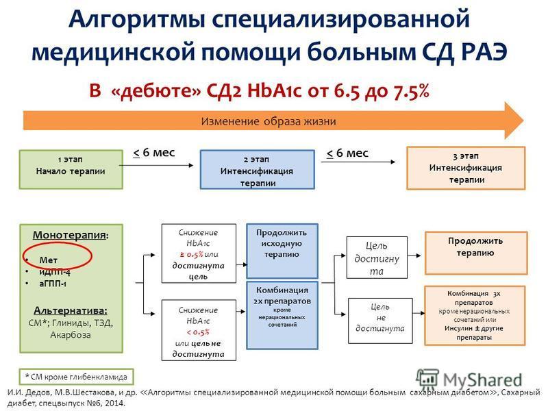 Алгоритмы специализированной медицинской помощи больным СД РАЭ Изменение образа жизни В «дебюте» СД2 HbA1c от 6.5 до 7.5% 1 этап Начало терапии Монотерапия : Мет иДПП-4 аГПП-1 Альтернатива: СМ*; Глиниды, ТЗД, Акарбоза * СМ кроме глибенкламида 2 этап