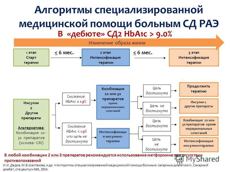 1 этап Старт терапии Инсулин ± Другие препараты Альтернатива: Комбинация 2 х - 3 х препаратов (основа - СМ) 2 этап Интенсификация терапии Интенсификаци я инсулино- терапии Комбинация 2 х или 3 х препаратов кроме нерациональных сочетаний Снижение HbA1