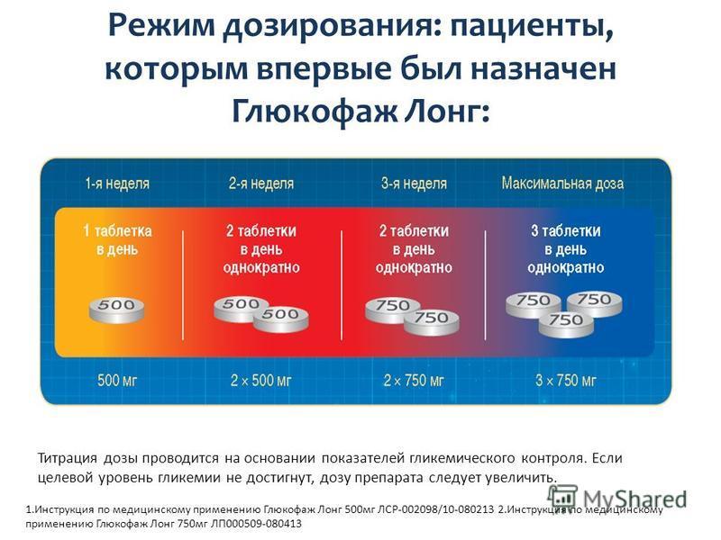 Режим дозирования: пациенты, которым впервые был назначен Глюкофаж Лонг: 1. Инструкция по медицинскому применению Глюкофаж Лонг 500 мг ЛСР-002098/10-080213 2. Инструкция по медицинскому применению Глюкофаж Лонг 750 мг ЛП000509-080413 Титрация дозы пр