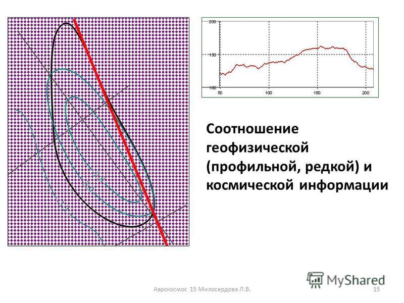 Аэрокосмос 15 Милосердова Л.В.15 Соотношение геофизической (профильной, редкой) и космической информации