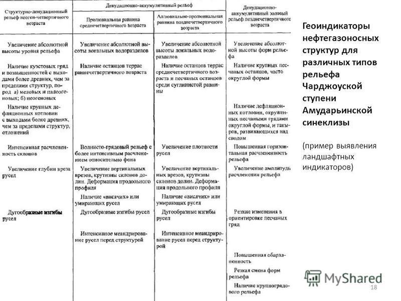 Аэрокосмос 15 Милосердова Л.В.18 Геоиндикаторы нефтегазоносных структур для различных типов рельефа Чарджоуской ступени Амударьинской синеклизы (пример выявления ландшафтных индикаторов)