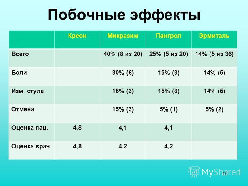 Побочные эффекты Креон МикразимПангрол Эрмиталь Всего 40% (8 из 20)25% (5 из 20)14% (5 из 36) Боли 30% (6)15% (3)14% (5) Изм. стула 15% (3) 14% (5) Отмена 15% (3)5% (1)5% (2) Оценка пац.4,84,1 Оценка врач 4,84,2 21