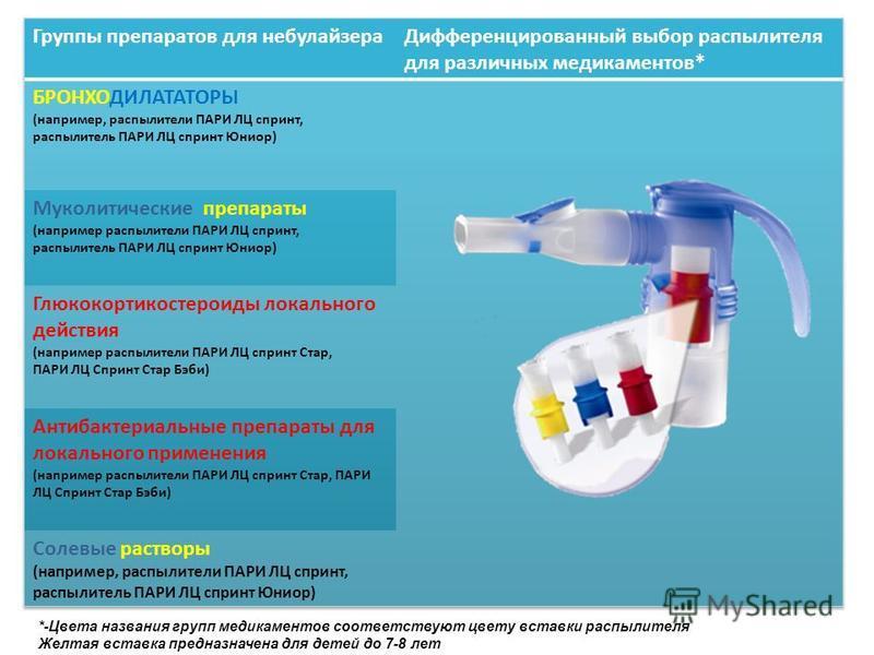 *-Цвета названия групп медикаментов соответствуют цвету вставки распылителя Желтая вставка предназначена для детей до 7-8 лет