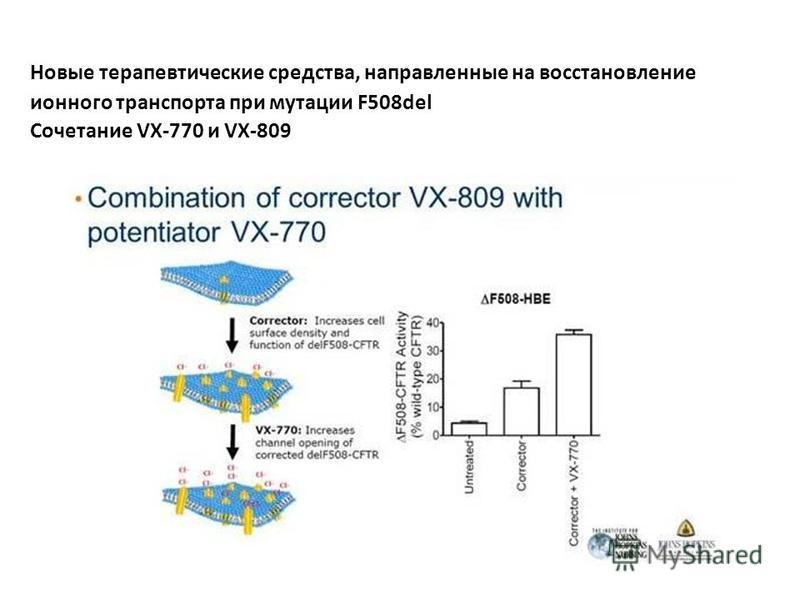 Новые терапевтические средства, направленные на восстановление ионного транспорта при мутации F508del Сочетание VX-770 и VX-809