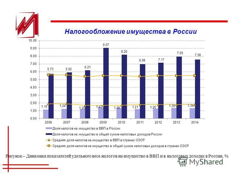 Налогообложение имущества в России Рисунок – Динамика показателей удельного веса налогов на имущество в ВВП и в налоговых доходах в России, %