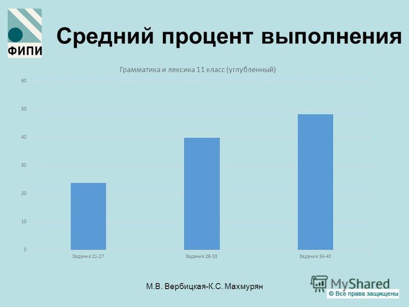 М.В. Вербицкая-К.С. Махмурян Средний процент выполнения