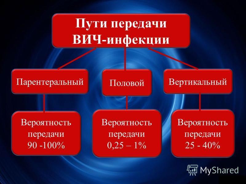 Пути передачи ВИЧ-инфекции Половой Парентеральный Вертикальный Вероятность передачи 0,25 – 1% Вероятность передачи 90 -100% Вероятность передачи 25 - 40%