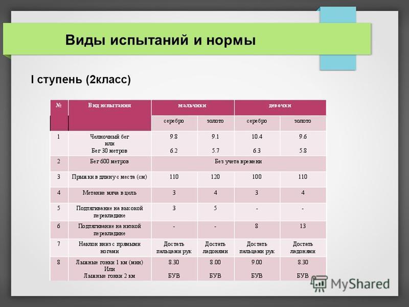 Виды испытаний и нормы I ступень (2 класс)