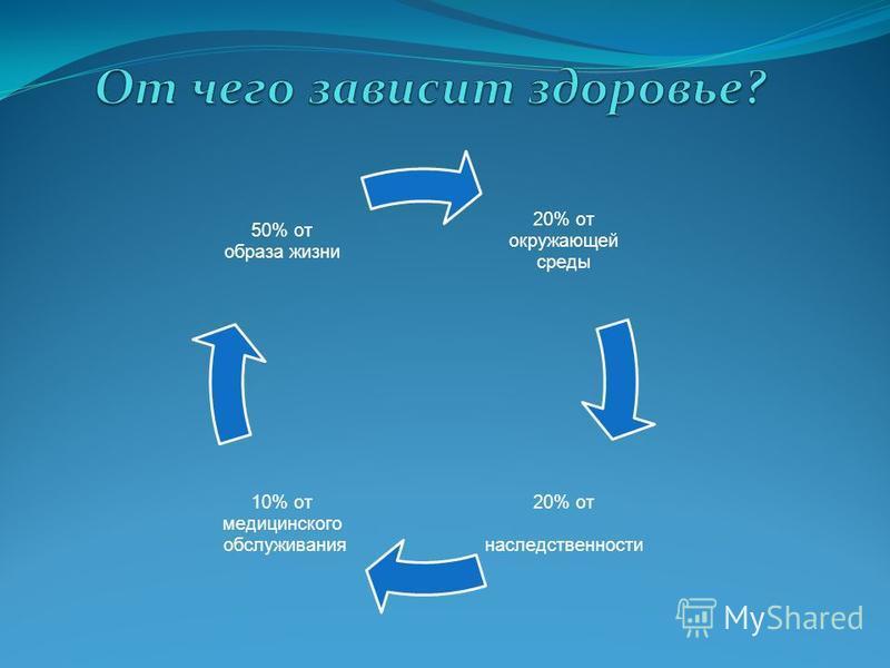 20% от окружающей среды 20% от наследственности 10% от медицинского обслуживания 50% от образа жизни