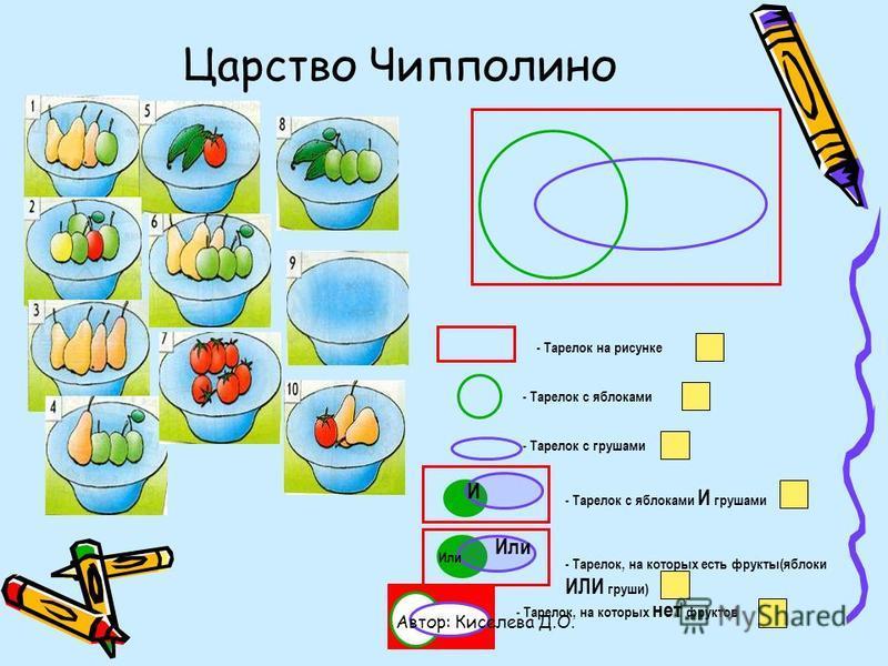 Царство Чипполино - Тарелок на рисунке - Тарелок с яблоками - Тарелок с грушами И - Тарелок с яблоками И грушами Или - Тарелок, на которых есть фрукты(яблоки ИЛИ груши) - Тарелок, на которых нет фруктов Автор: Киселева Д.О.