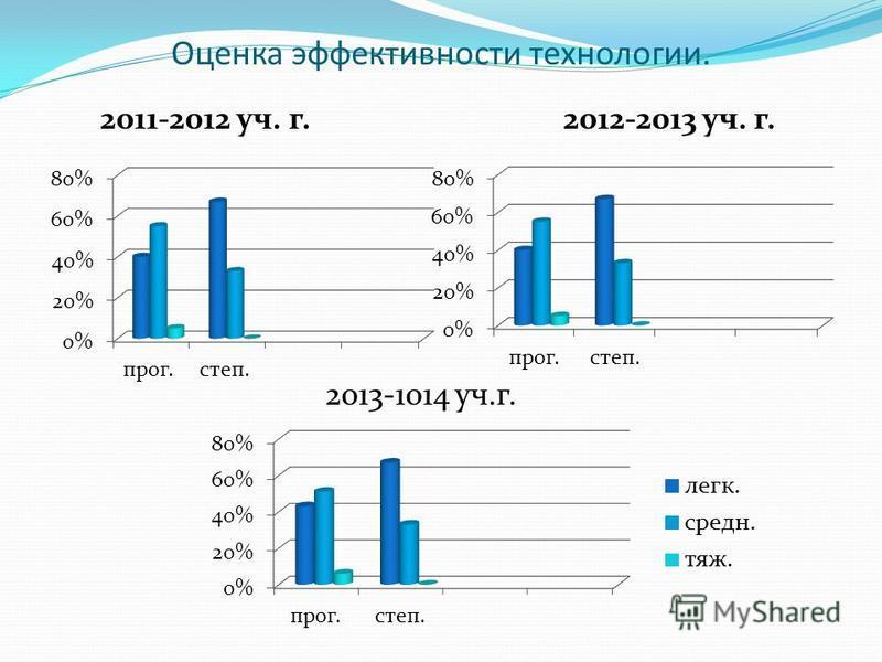 Оценка эффективности технологии. 2011-2012 уч. г. 2012-2013 уч. г. 2013-1014 уч.г.
