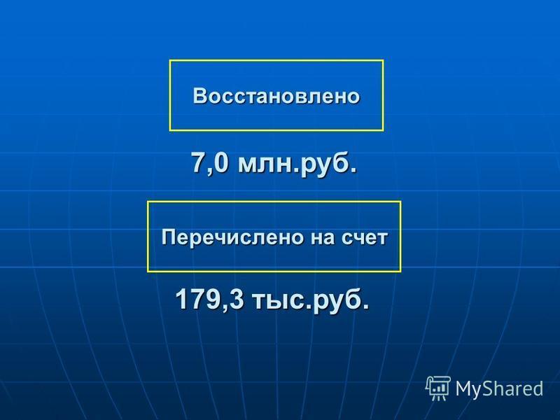 Восстановлено Перечислено на счет 7,0 млн.руб. 179,3 тыс.руб.