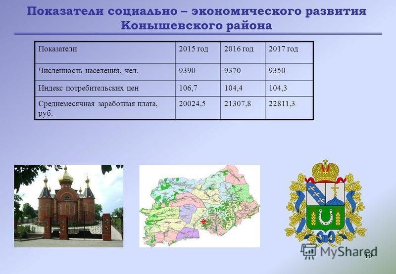 10 Показатели социально – экономического развития Конышевского района Показатели 2015 год 2016 год 2017 год Численность населения, чел.939093709350 Индекс потребительских цен 106,7104,4104,3 Среднемесячная заработная плата, руб. 20024,521307,822811,3