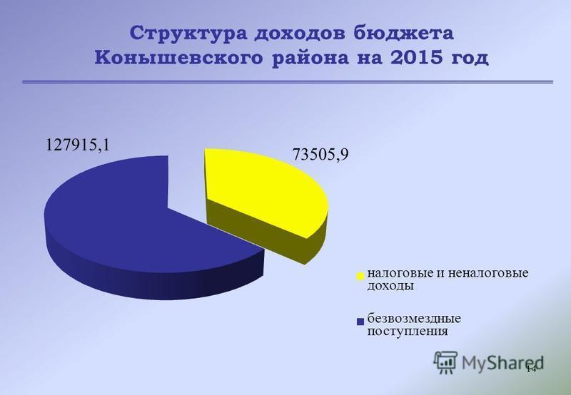 14 Структура доходов бюджета Конышевского района на 2015 год