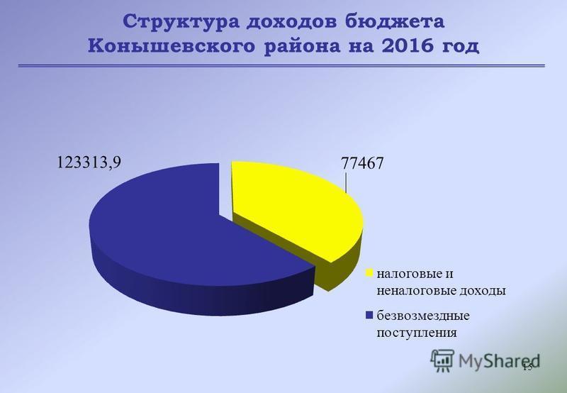 15 Структура доходов бюджета Конышевского района на 2016 год