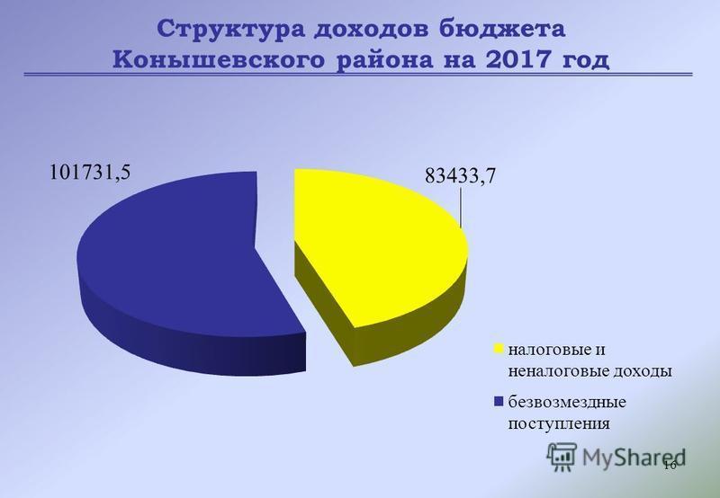 16 Структура доходов бюджета Конышевского района на 2017 год